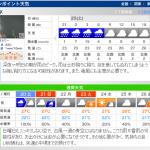 天気予報 ch.