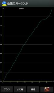 グラフの画面
